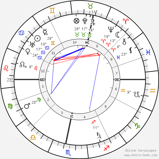 Wilhelm Becker birth chart, biography, wikipedia 2017, 2018