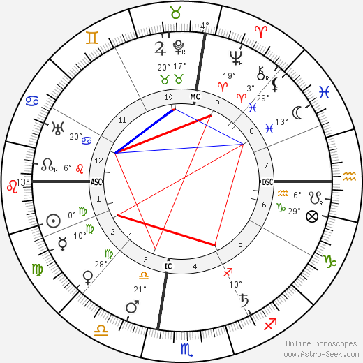 Edgar Lee Masters birth chart, biography, wikipedia 2017, 2018