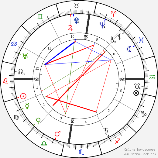 Эдгар Ли Мастерс Edgar Lee Masters день рождения гороскоп, Edgar Lee Masters Натальная карта онлайн