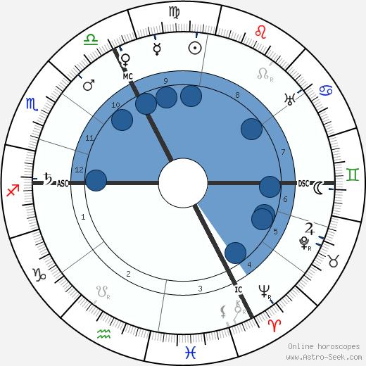 Georges Gaste wikipedia, horoscope, astrology, instagram