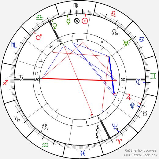 Georges Gaste tema natale, oroscopo, Georges Gaste oroscopi gratuiti, astrologia