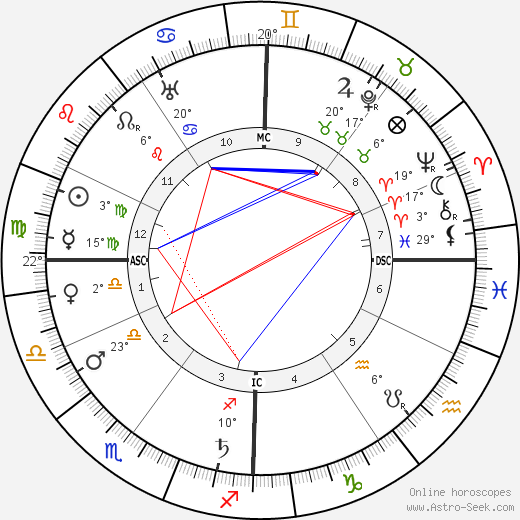 Hugues Lapaire birth chart, biography, wikipedia 2019, 2020
