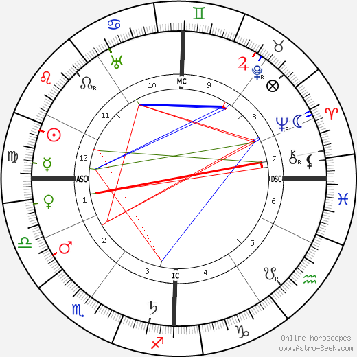 Hugues Lapaire astro natal birth chart, Hugues Lapaire horoscope, astrology
