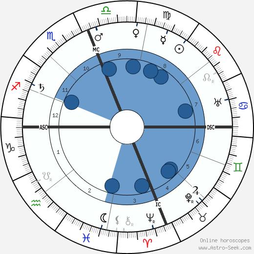 James Rolph Jr. wikipedia, horoscope, astrology, instagram