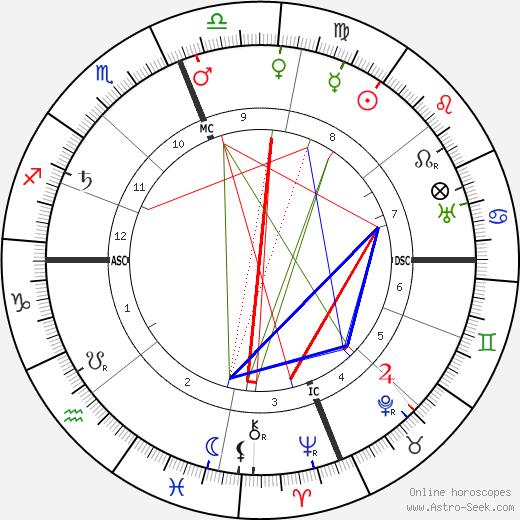 James Rolph Jr. день рождения гороскоп, James Rolph Jr. Натальная карта онлайн