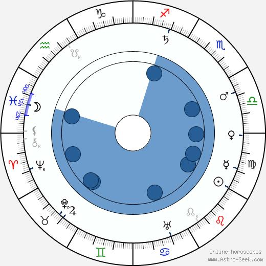 Jan Rous wikipedia, horoscope, astrology, instagram