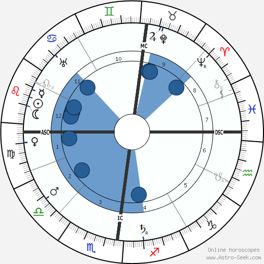 Louis Valtat wikipedia, horoscope, astrology, instagram