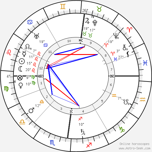 Louis Valtat birth chart, biography, wikipedia 2019, 2020