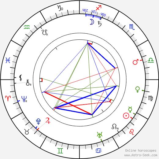 Marie Laudová-Hořicová tema natale, oroscopo, Marie Laudová-Hořicová oroscopi gratuiti, astrologia