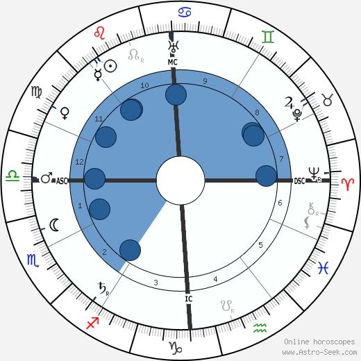 Tony Garnier wikipedia, horoscope, astrology, instagram