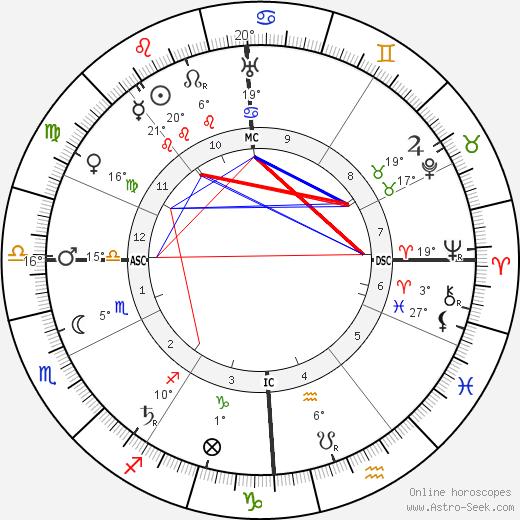 Tony Garnier birth chart, biography, wikipedia 2018, 2019