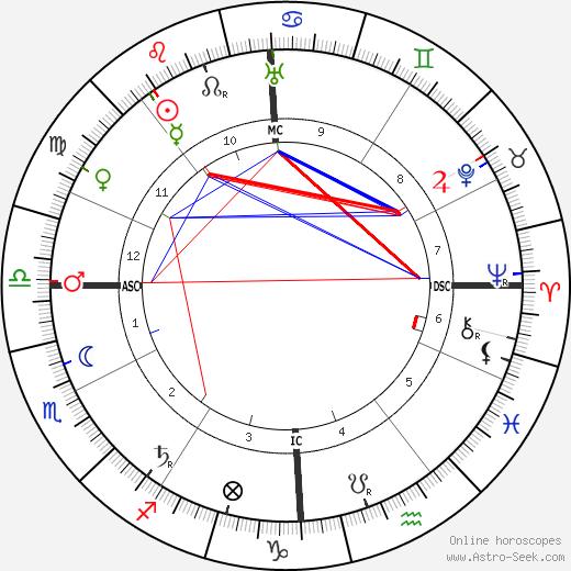 Tony Garnier astro natal birth chart, Tony Garnier horoscope, astrology