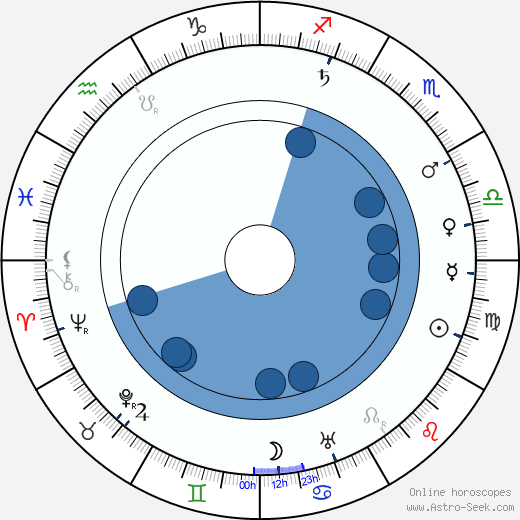 Alexander Murski wikipedia, horoscope, astrology, instagram