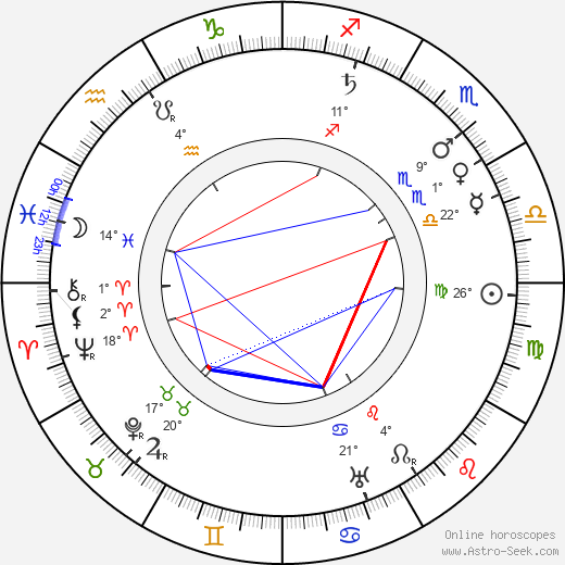 Ben Turpin birth chart, biography, wikipedia 2019, 2020