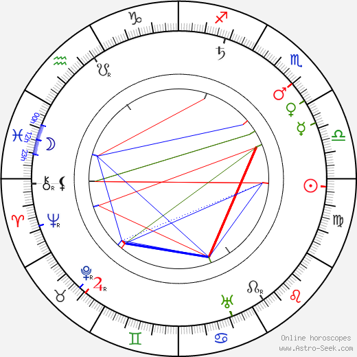 Ben Turpin astro natal birth chart, Ben Turpin horoscope, astrology