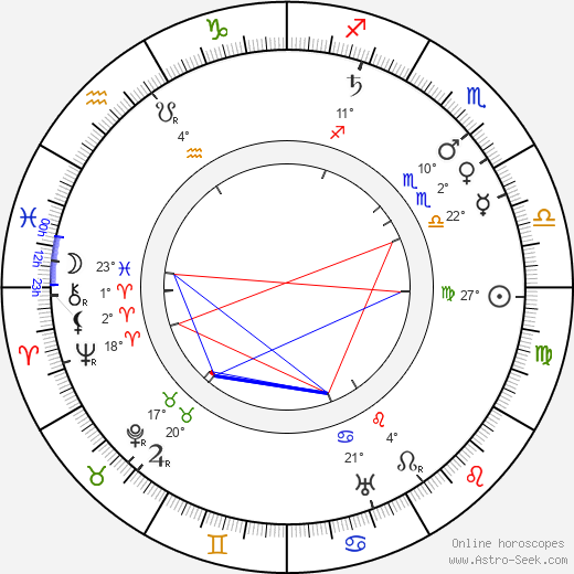George Robey birth chart, biography, wikipedia 2019, 2020