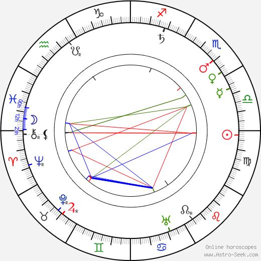George Robey tema natale, oroscopo, George Robey oroscopi gratuiti, astrologia