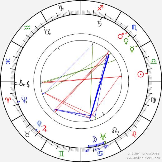 Leopold Kramer tema natale, oroscopo, Leopold Kramer oroscopi gratuiti, astrologia
