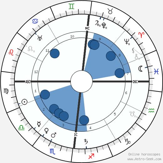 Marcel Cachin wikipedia, horoscope, astrology, instagram