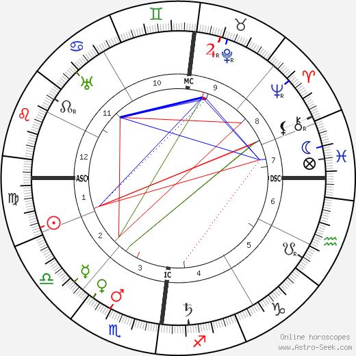 Марсель Кашен Marcel Cachin день рождения гороскоп, Marcel Cachin Натальная карта онлайн