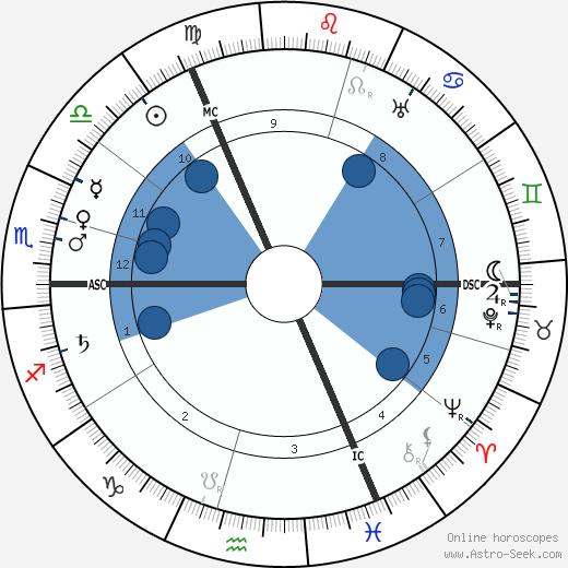 Rudolph Otto wikipedia, horoscope, astrology, instagram
