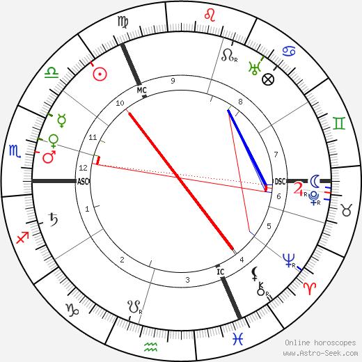 Rudolph Otto tema natale, oroscopo, Rudolph Otto oroscopi gratuiti, astrologia