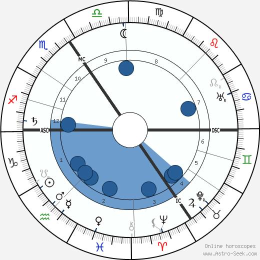 Jean-Francois Fonson wikipedia, horoscope, astrology, instagram