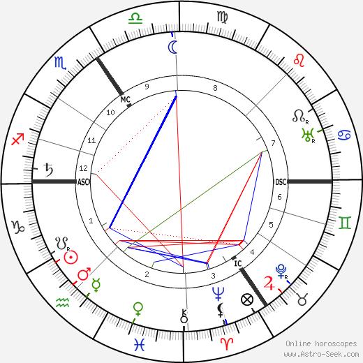 Jean-Francois Fonson день рождения гороскоп, Jean-Francois Fonson Натальная карта онлайн