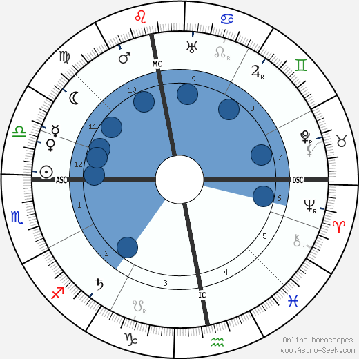 Ivan Alexejevich Bunin wikipedia, horoscope, astrology, instagram