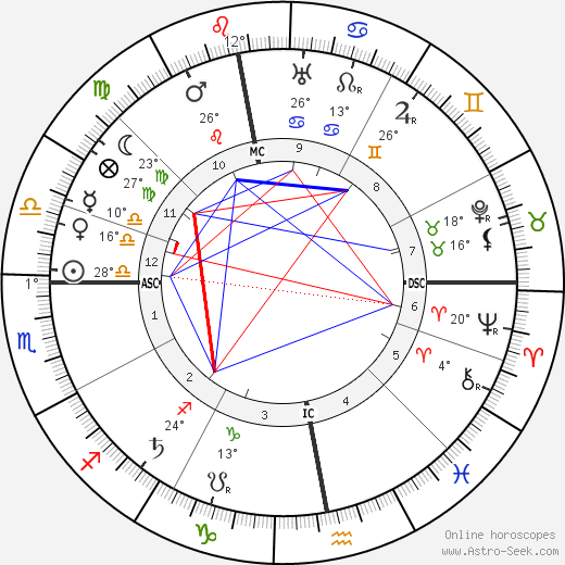 Ivan Alexejevich Bunin birth chart, biography, wikipedia 2018, 2019
