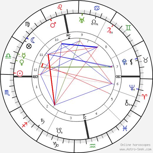Ivan Alexejevich Bunin tema natale, oroscopo, Ivan Alexejevich Bunin oroscopi gratuiti, astrologia