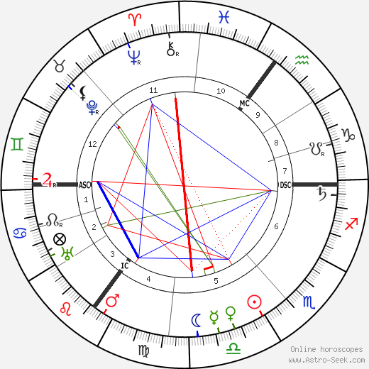 Lord Alfred Douglas birth chart, Lord Alfred Douglas astro natal horoscope, astrology