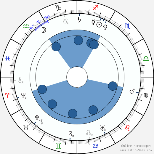 Juho Kusti Paasikivi wikipedia, horoscope, astrology, instagram