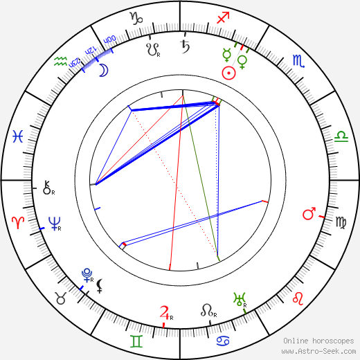 Juho Kusti Paasikivi birth chart, Juho Kusti Paasikivi astro natal horoscope, astrology