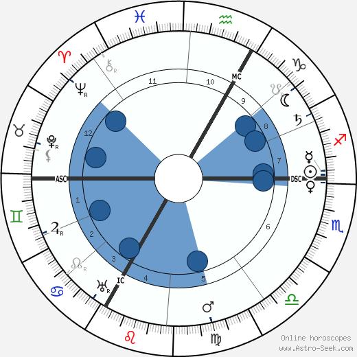 Maurice Denis wikipedia, horoscope, astrology, instagram