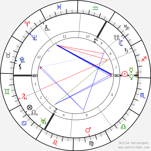 Морис Дени Maurice Denis день рождения гороскоп, Maurice Denis Натальная карта онлайн