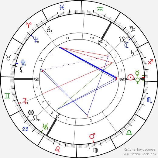 Maurice Denis tema natale, oroscopo, Maurice Denis oroscopi gratuiti, astrologia