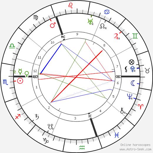 Robert Mossman tema natale, oroscopo, Robert Mossman oroscopi gratuiti, astrologia