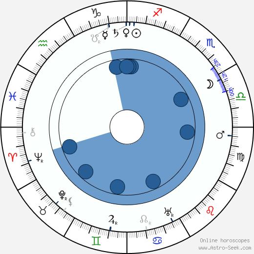 Hector Hugh Munro wikipedia, horoscope, astrology, instagram