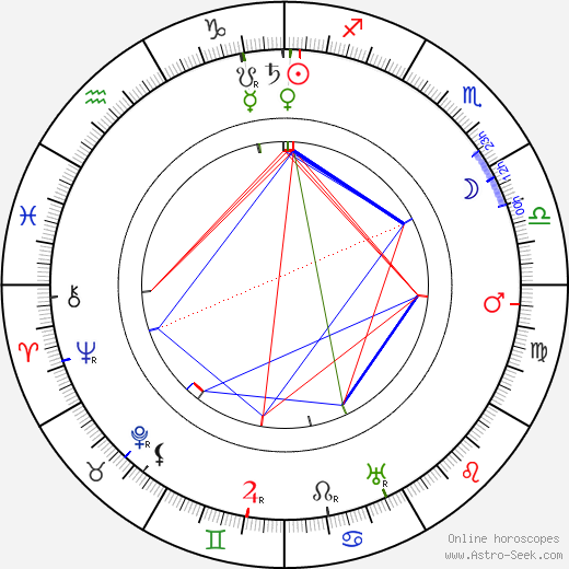 Hector Hugh Munro birth chart, Hector Hugh Munro astro natal horoscope, astrology