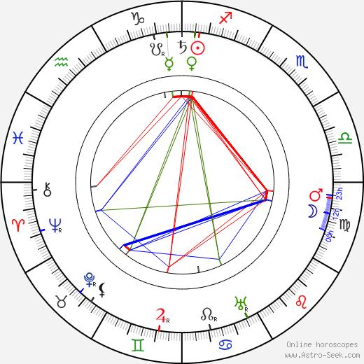 Josef Hoffmann birth chart, Josef Hoffmann astro natal horoscope, astrology