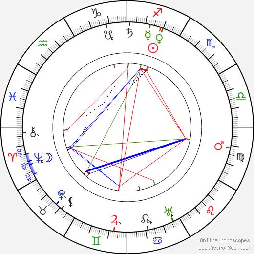Nino Martoglio birth chart, Nino Martoglio astro natal horoscope, astrology