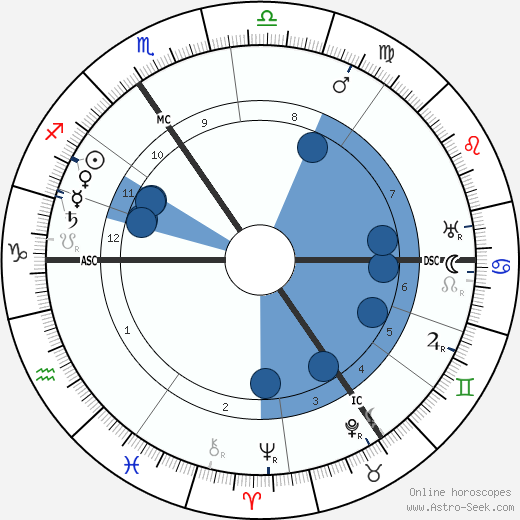 Pierre Louÿs wikipedia, horoscope, astrology, instagram
