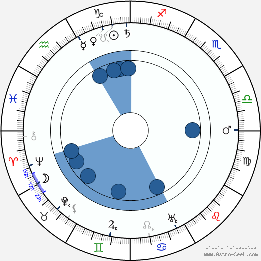 Tom Connolly wikipedia, horoscope, astrology, instagram