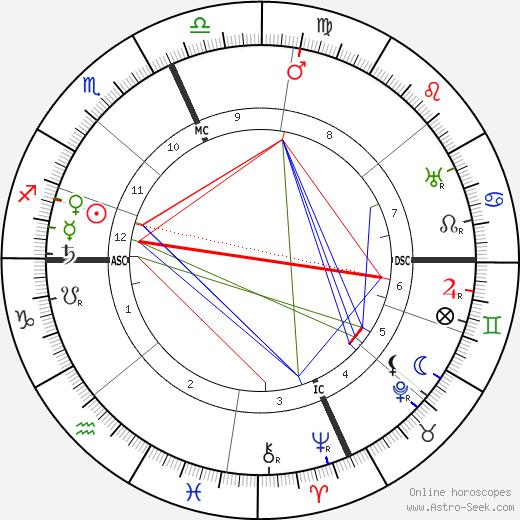 Уильям Харт William S. Hart день рождения гороскоп, William S. Hart Натальная карта онлайн