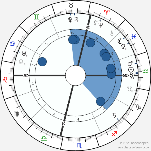 Ada Negri wikipedia, horoscope, astrology, instagram