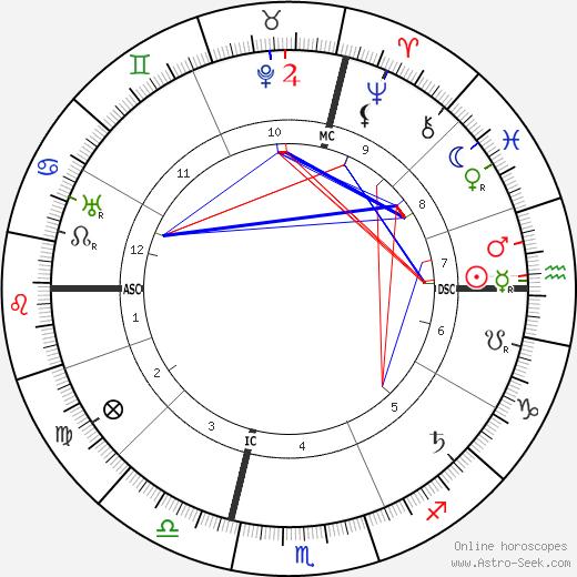 Ада Негри Ada Negri день рождения гороскоп, Ada Negri Натальная карта онлайн