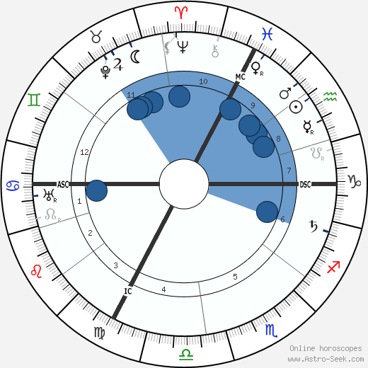 Alfred Adler horoscope, astrology, sign, zodiac, date of birth, instagram