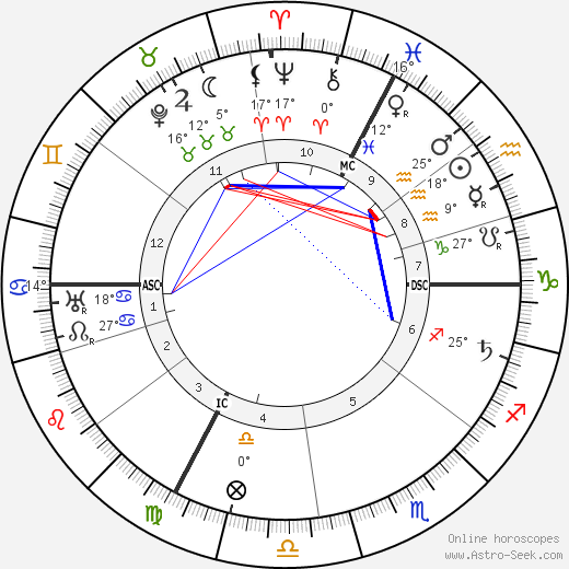 Alfred Adler birth chart, biography, wikipedia 2017, 2018