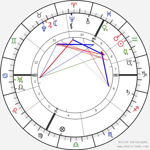 Alfred Adler astro natal birth chart, Alfred Adler horoscope, astrology